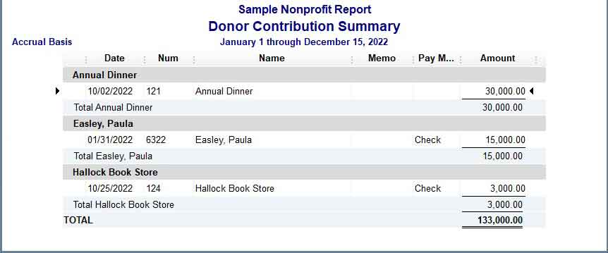 Sample Donor Contribution Summary QuickBooks Nonprofit Report