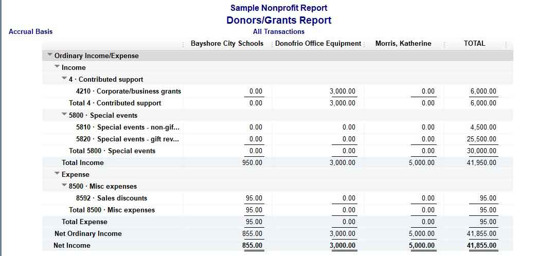 Sample Donors Grants QuickBooks Nonprofit Report